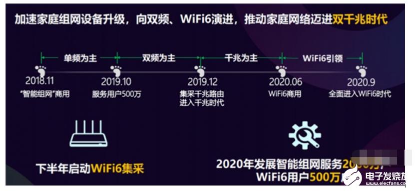 Wi-Fi6的市场前景,谁将引领WiFi6产品核战