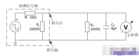 示波器探头不同接地方式会对对测量信号造成哪些影响