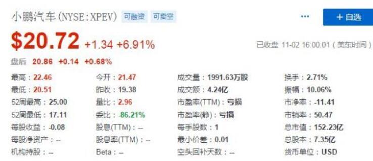 小鵬汽車的股價上漲6.91%,公司市值達152.23億美元