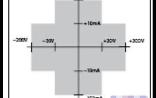 吉时利高电阻/低电流静电计Keithley643...