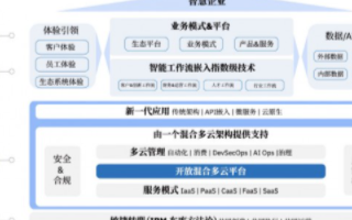 中國智慧企業轉型升級,平臺戰略落地通過共創共享實...