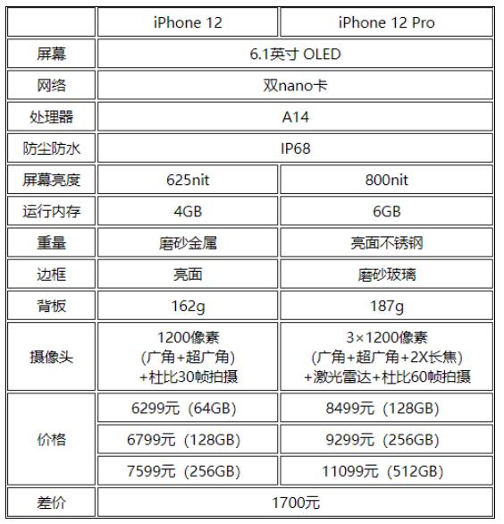 一站式说明:iPhone 12/Pro真正的区别