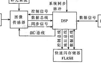 基于TMS320VC5416芯片和OV7620实...