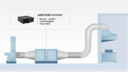 四方光电餐饮油烟排放监测技术的创新与突破