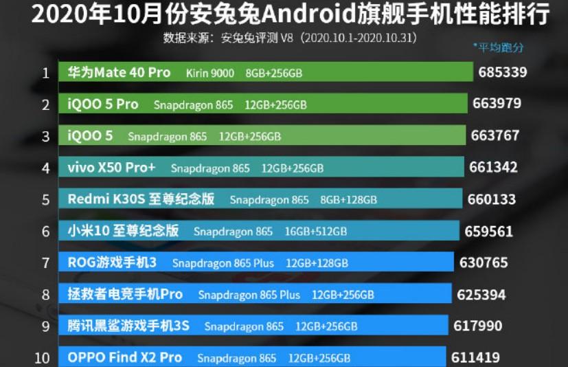 10月份Android手机性能排行榜公布