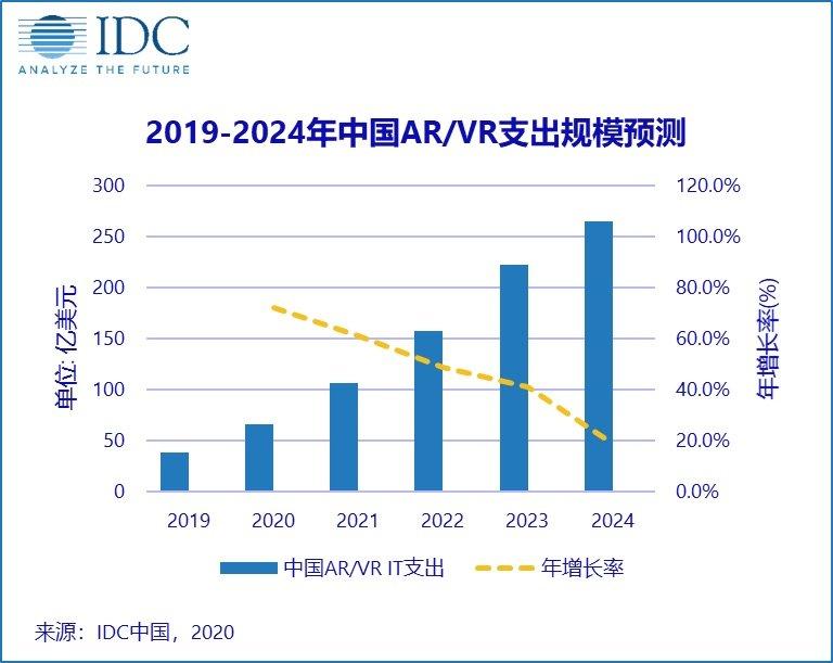 2020年中國AR/VR相關產品和服務支出占全球份額55%,年底達到66億美元