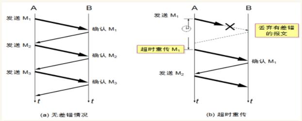 TCP可靠傳輸的實現和TCP的流量控制