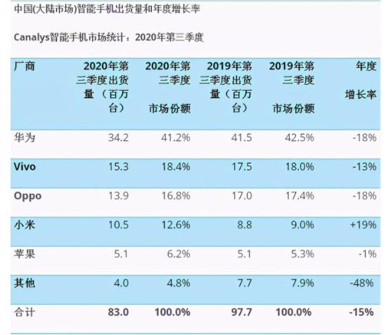 蘋果大中華區銷售下降28%,中國企業不要高興得太早