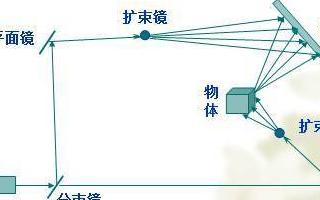 全息影像技术概述