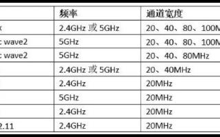 5GHz和2.4GHz的Wi-Fi热点的区别是什...