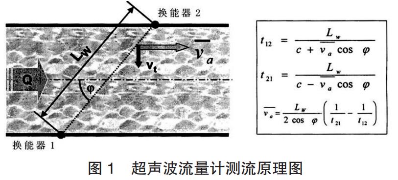 超声波流量计工作原理及安装调试