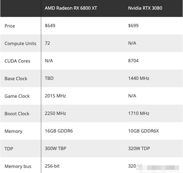 在高端显卡市场上,AMD部署多年能否击败NVIDIA?