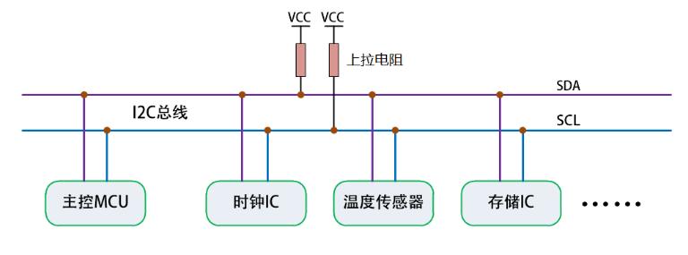 I2C的總線協議解析