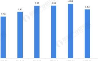 网约车市场的增长速度逐渐恢复,巡游出租车网约化已...