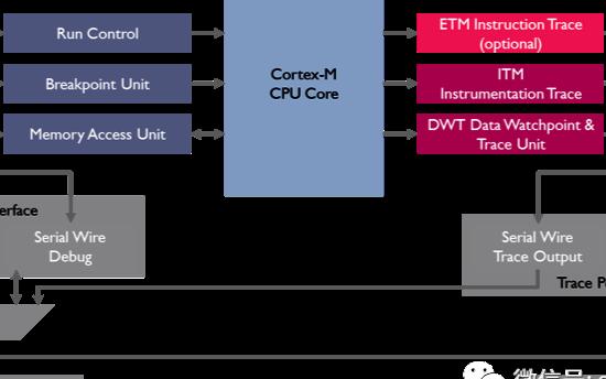 关于CoreSight中调试和跟踪的相关内容