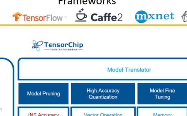 千芯科技推出了针对芯来RISC-V平台的AI部署...