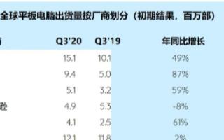 全球平板电脑市场规模增长33%,三星出货量同比增...