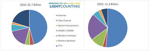 LightCounting下调2021-2022年DWDM光模块的销售预测