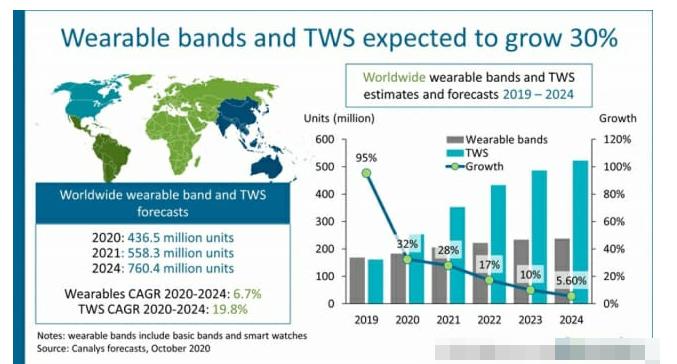 2022年可穿戴设备有望超过5亿台