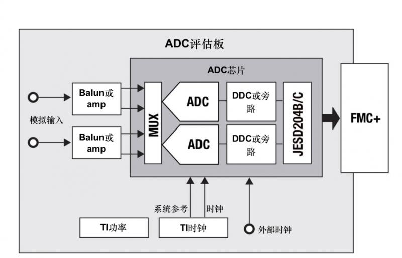 硬件设计是需要考虑的高频输入、输出、时钟速率和数字接口