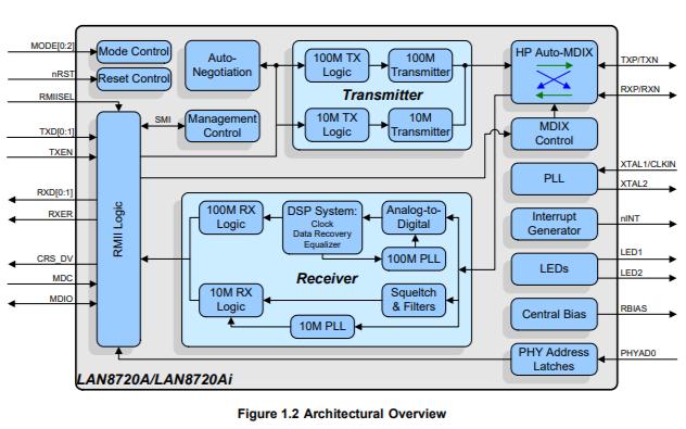 LAN8720A和LAN8720Ai低功耗物理层PHY收发器的数据手册免费下载