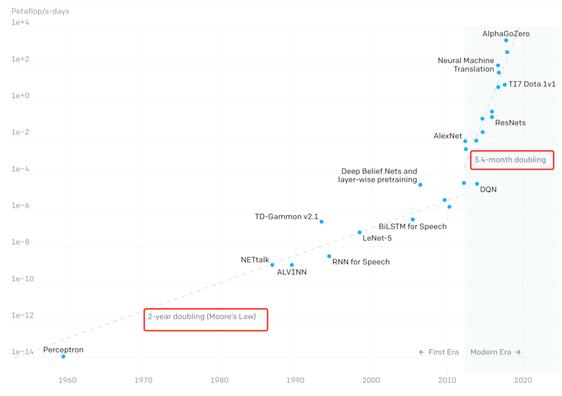 2025年摩尔定律或迎来终点,中国芯片的机会在哪里?