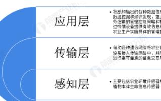 预计2020年中国农业物联网设备安装量将达750...