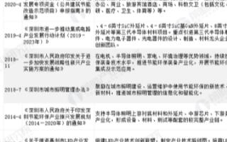 深圳市LED产业链完善,综合优势明显推动产业规范...