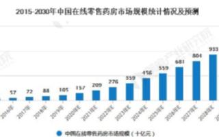 中国互联网医疗迎重磅利好,互联网巨头布局医疗领域