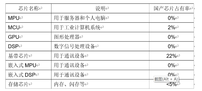 一文分析中国IC事业的发展