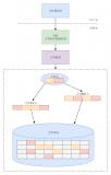 Linux文件系统的特点及缓存知识