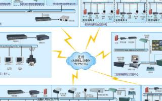 平安城市高清视频监控系统的功能特点及应用设计