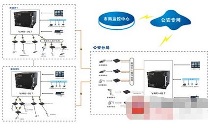 电子平安城市监控系统的结构、功能及方案设计