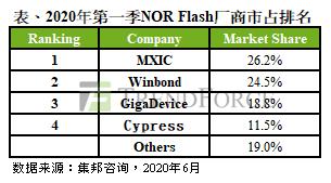 NOR Flash主要厂商及产品