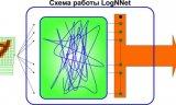 用于低内存 IoT 设备的神经网络