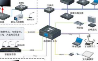 人民法院高清数字化庭审系统的结构组成和特点分析