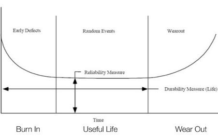 为什么自己的嵌入式系统稳定性不如工业级产品?