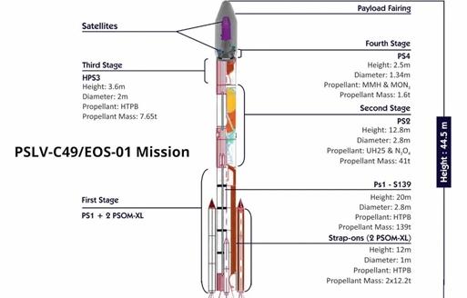 印度终在2020年第一次发射卫星,可监视中国和巴...