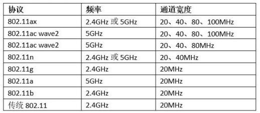 5GHz Wi-Fi能否在物联网时代重获新生?