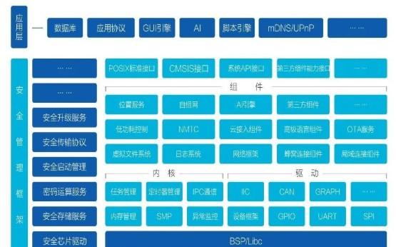 物联网操作系统OneOS介绍