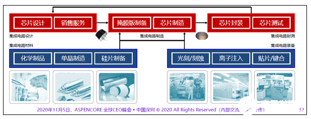 清华教授:国产芯片替代发展过头,不应成为主旋律