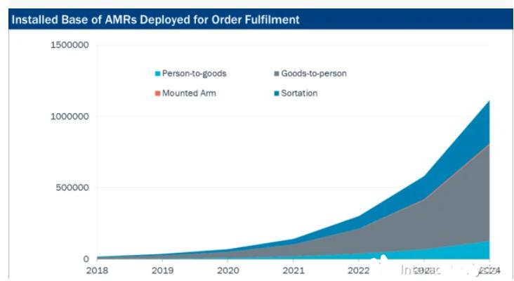 2024年自主移動機器人將超過110萬台