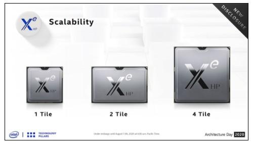 Intel独显:任重而道远