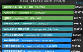 10月Android手机性能榜发布,前十被骁龙8...