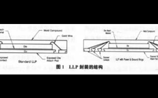 无引线框架封装的特点优势及在印刷电路板中的应用