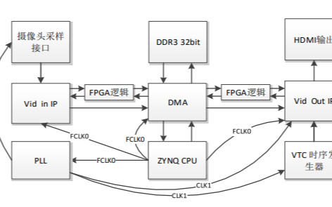 MZ7035系列開發板XILINX FPGA DMA和VDMA的應用教程