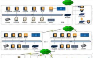 数字视频监控系统解决方案的特点及应用分析