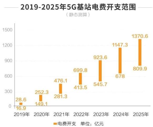 """""""明日5G""""或是""""今日高铁"""",中国将引领全球"""
