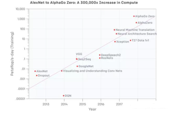 AI算力需求的暴增,HBM和GDDR SDRAM...
