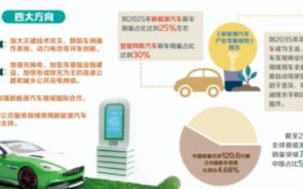 预计到2025年新能源汽车新车销售量将超过500...